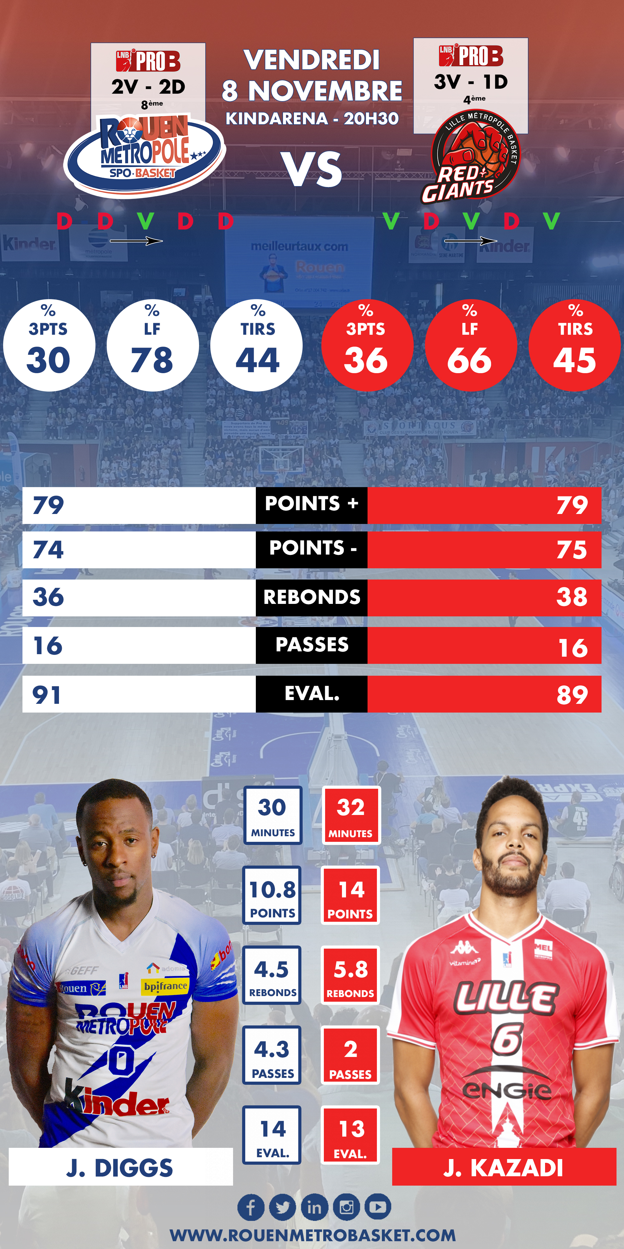 https://rouenmetrobasket.com/wp-content/uploads/2019/11/Infographie-J5-PRO-B-RMB-Lille.jpg