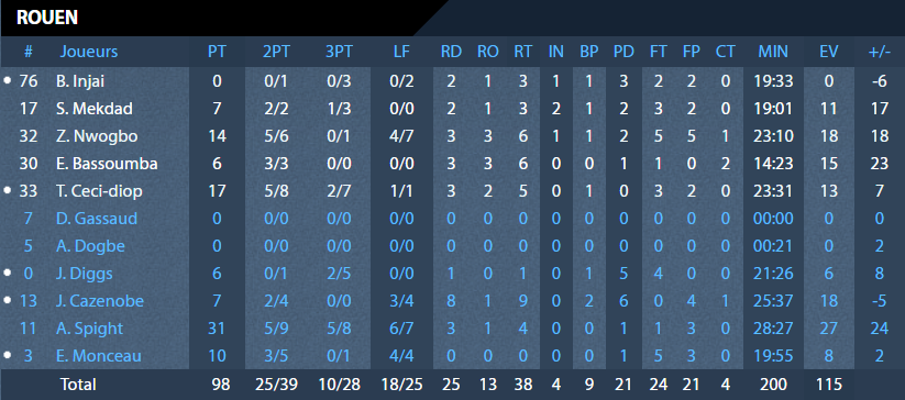 https://rouenmetrobasket.com/wp-content/uploads/2020/01/17.01.20-RMB-Antibes-Stats-RMB.png