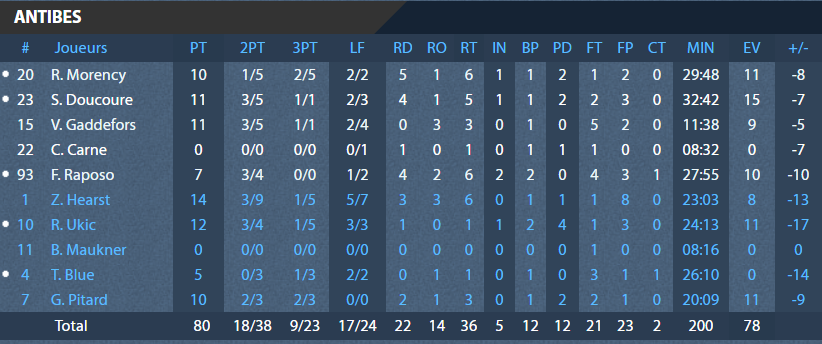 https://rouenmetrobasket.com/wp-content/uploads/2020/01/17.01.20-RMB-Atnibes-Stats-Antibes.png